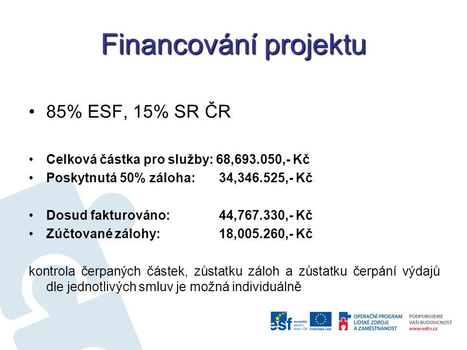 Financování projektu 85% ESF, 15% SR ČR Celková částka pro služby: 68,693.050,- Kč Poskytnutá 50% záloha: 34,346.525,- Kč Dosud fakturováno: 44,767.330,- Kč Zúčtované zálohy: 18,005.260,- Kč kontrola čerpaných částek, zůstatku záloh a zůstatku čerpání výdajů dle jednotlivých smluv je možná individuálně