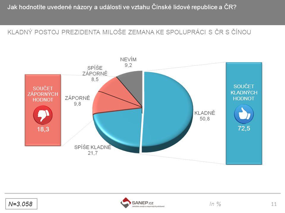 11 Jak hodnotíte uvedené názory a události ve vztahu Čínské lidové republice a ČR.