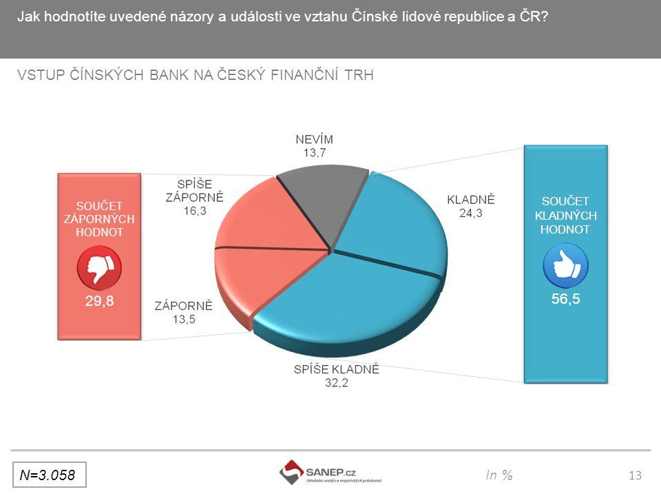 13 Jak hodnotíte uvedené názory a události ve vztahu Čínské lidové republice a ČR.