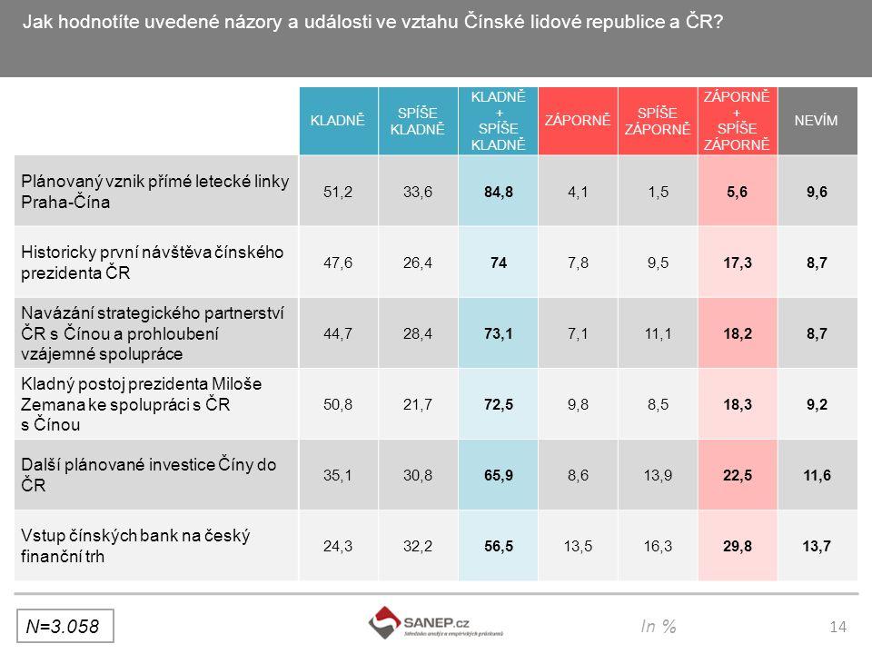 14 Jak hodnotíte uvedené názory a události ve vztahu Čínské lidové republice a ČR.