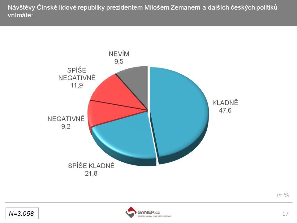 17 Návštěvy Čínské lidové republiky prezidentem Milošem Zemanem a dalších českých politiků vnímáte: N=3.058 In %