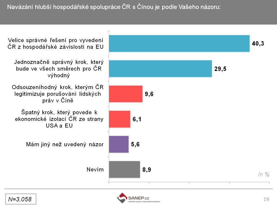 19 Navázání hlubší hospodářské spolupráce ČR s Čínou je podle Vašeho názoru: N=3.058 In %