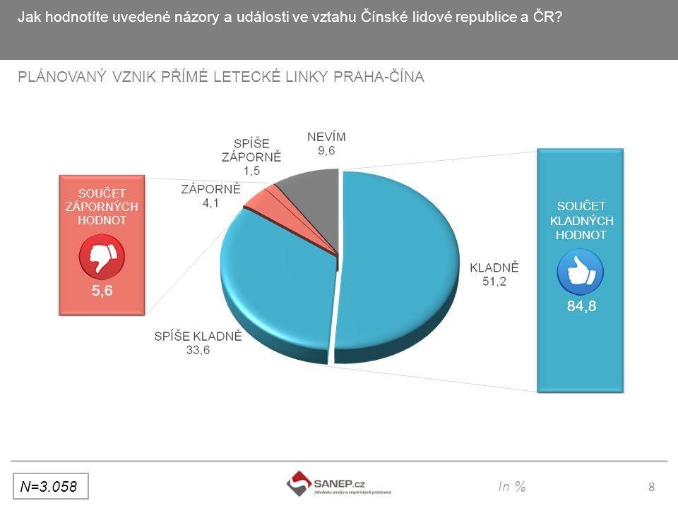 8 Jak hodnotíte uvedené názory a události ve vztahu Čínské lidové republice a ČR.