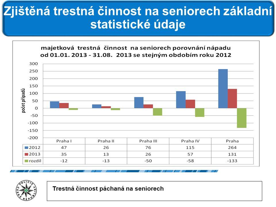 Trestná činnost páchaná na seniorech Zjištěná trestná činnost na seniorech základní statistické údaje zjištěno v roce 2012 323