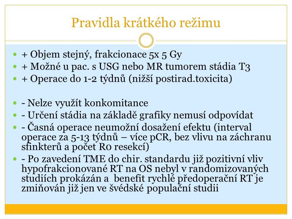 Pravidla krátkého režimu + Objem stejný, frakcionace 5x 5 Gy + Možné u pac. s USG nebo MR tumorem stádia T3 + Operace do 1-2 týdnů (nižší postirad.tox