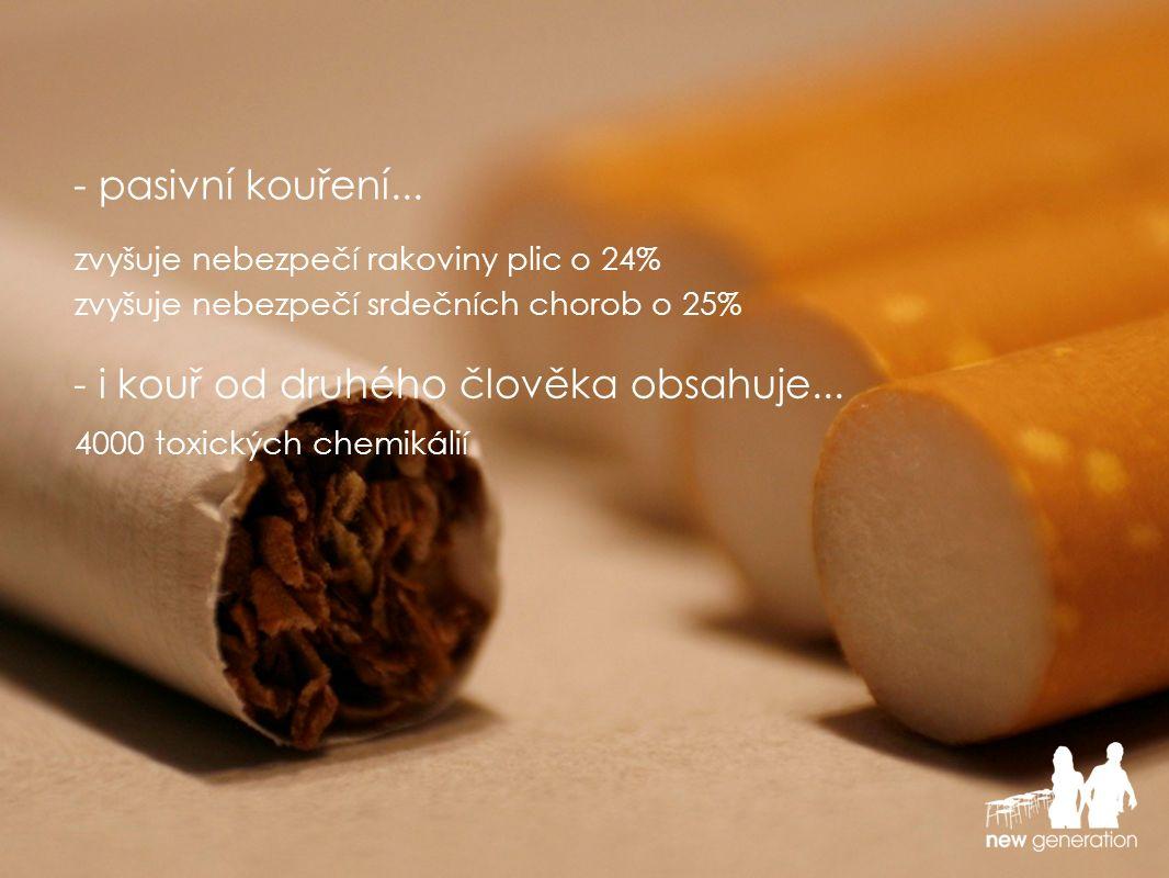 zvyšuje nebezpečí rakoviny plic o 24% - pasivní kouření...