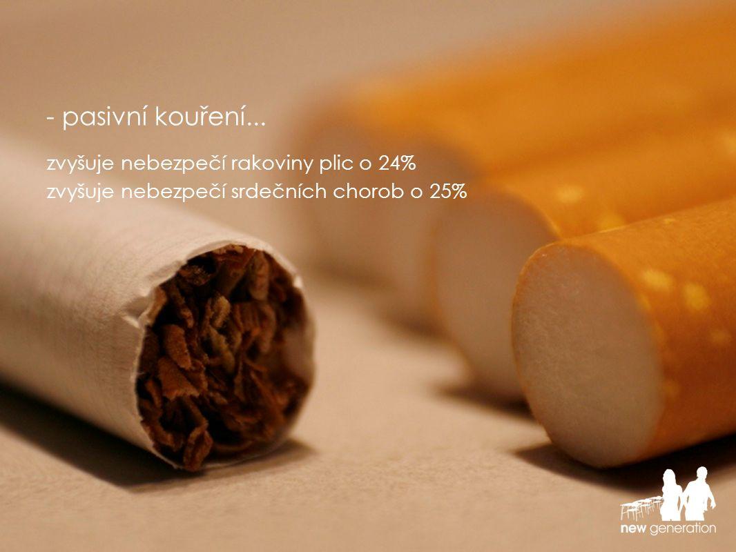 zvyšuje nebezpečí rakoviny plic o 24% - pasivní kouření... zvyšuje nebezpečí srdečních chorob o 25%
