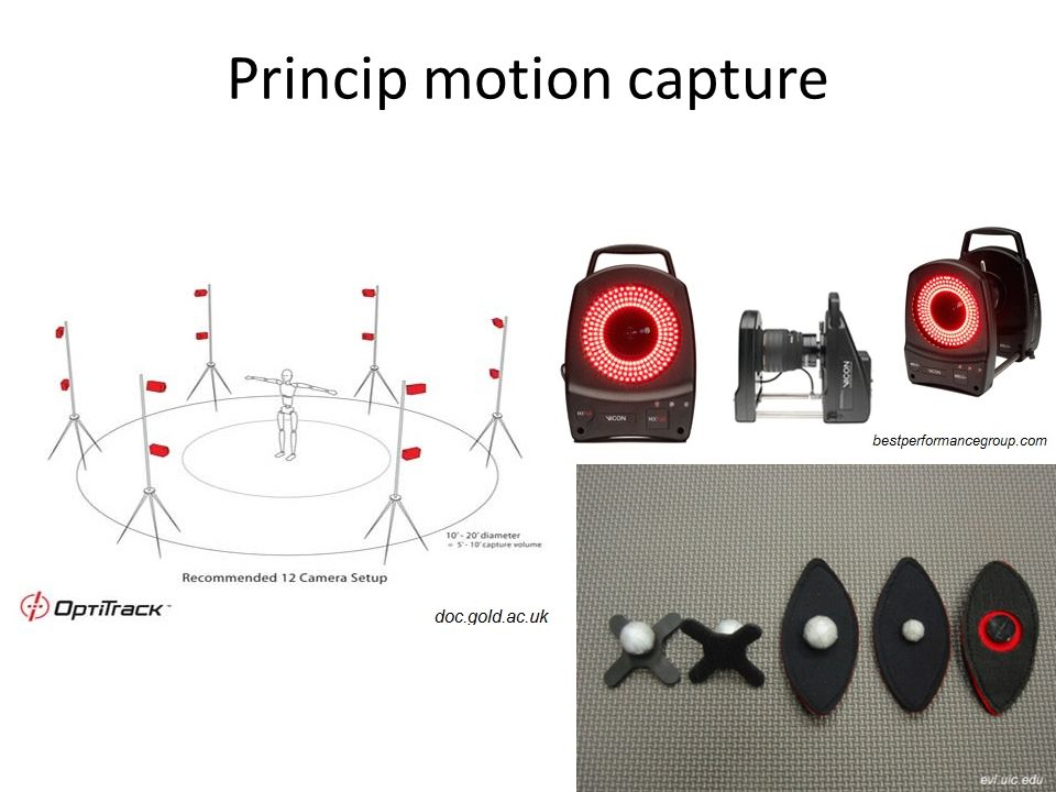 Princip motion capture