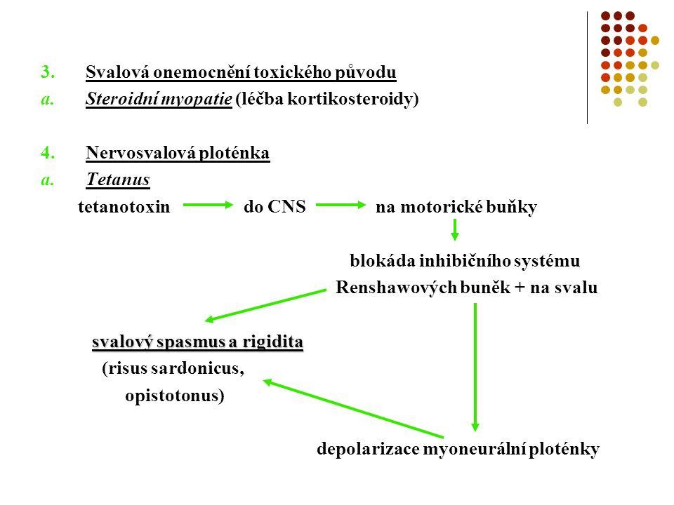 3.Svalová onemocnění toxického původu a.Steroidní myopatie (léčba kortikosteroidy) 4.Nervosvalová ploténka a.Tetanus tetanotoxin do CNS na motorické buňky blokáda inhibičního systému Renshawových buněk + na svalu svalový spasmus a rigidita (risus sardonicus, opistotonus) depolarizace myoneurální ploténky