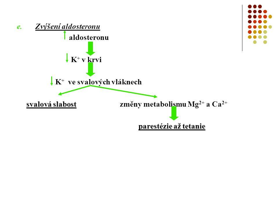 e.Zvýšení aldosteronu aldosteronu K + v krvi K + ve svalových vláknech svalová slabost svalová slabost změny metabolismu Mg 2+ a Ca 2+ parestézie až tetanie