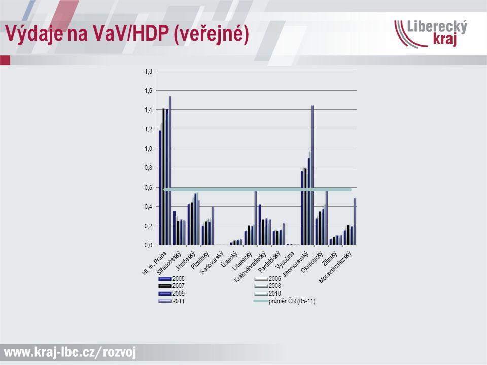 Výdaje na VaV/HDP (veřejné)
