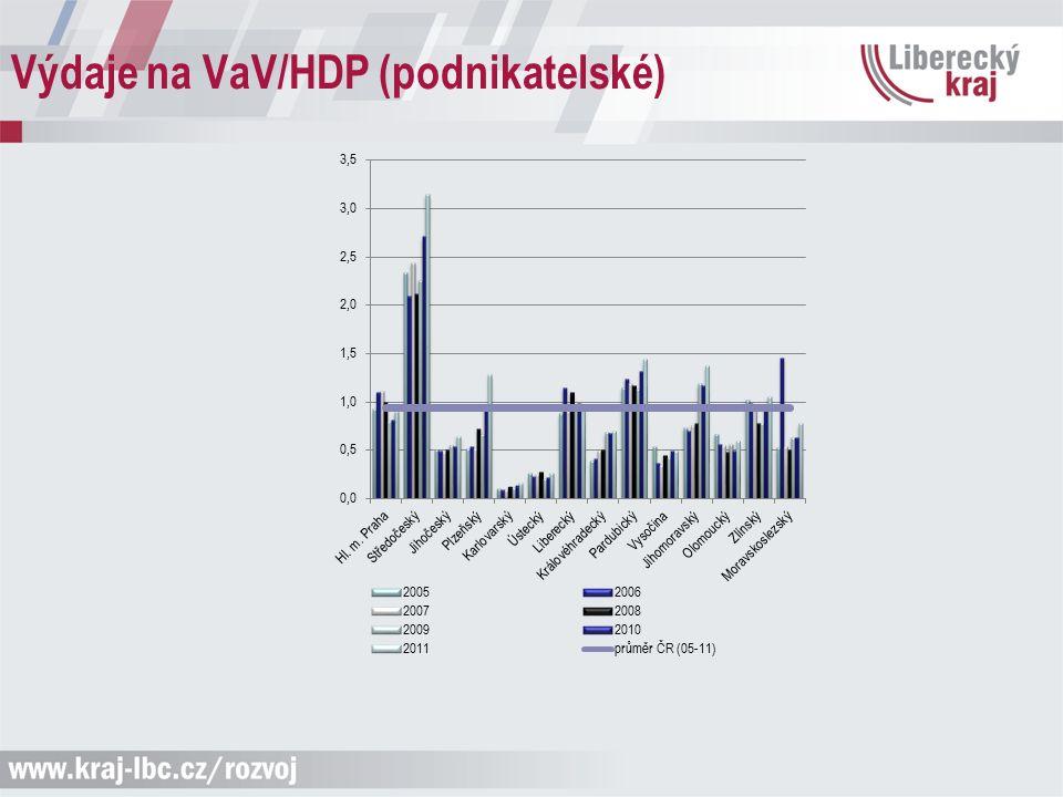 Výdaje na VaV/HDP (podnikatelské)