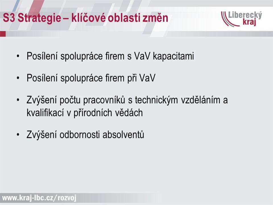 S3 Strategie – klíčové oblasti změn Posílení spolupráce firem s VaV kapacitami Posílení spolupráce firem při VaV Zvýšení počtu pracovníků s technickým