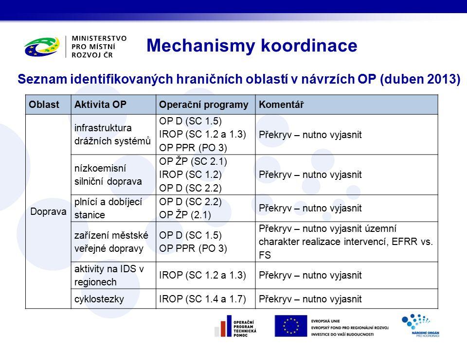Seznam identifikovaných hraničních oblastí v návrzích OP (duben 2013) Mechanismy koordinace OblastAktivita OPOperační programyKomentář Doprava infrastruktura drážních systémů OP D (SC 1.5) IROP (SC 1.2 a 1.3) OP PPR (PO 3) Překryv – nutno vyjasnit nízkoemisní silniční doprava OP ŽP (SC 2.1) IROP (SC 1.2) OP D (SC 2.2) Překryv – nutno vyjasnit plnící a dobíjecí stanice OP D (SC 2.2) OP ŽP (2.1) Překryv – nutno vyjasnit zařízení městské veřejné dopravy OP D (SC 1.5) OP PPR (PO 3) Překryv – nutno vyjasnit územní charakter realizace intervencí, EFRR vs.