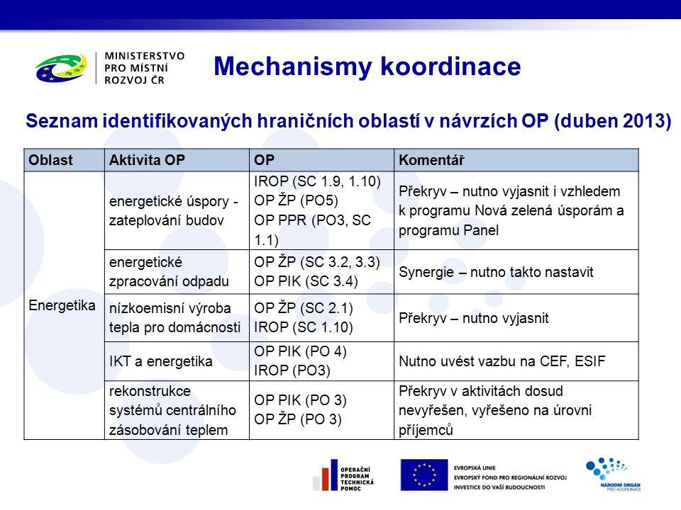 Seznam identifikovaných hraničních oblastí v návrzích OP (duben 2013) Mechanismy koordinace OblastAktivita OPOPKomentář Energetika energetické úspory - zateplování budov IROP (SC 1.9, 1.10) OP ŽP (PO5) OP PPR (PO3, SC 1.1) Překryv – nutno vyjasnit i vzhledem k programu Nová zelená úsporám a programu Panel energetické zpracování odpadu OP ŽP (SC 3.2, 3.3) OP PIK (SC 3.4) Synergie – nutno takto nastavit nízkoemisní výroba tepla pro domácnosti OP ŽP (SC 2.1) IROP (SC 1.10) Překryv – nutno vyjasnit IKT a energetika OP PIK (PO 4) IROP (PO3) Nutno uvést vazbu na CEF, ESIF rekonstrukce systémů centrálního zásobování teplem OP PIK (PO 3) OP ŽP (PO 3) Překryv v aktivitách dosud nevyřešen, vyřešeno na úrovni příjemců
