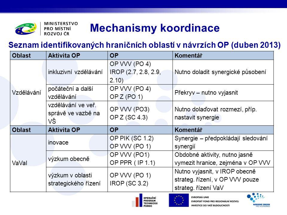 Seznam identifikovaných hraničních oblastí v návrzích OP (duben 2013) Mechanismy koordinace OblastAktivita OPOPKomentář Vzdělávání inkluzivní vzdělávání OP VVV (PO 4) IROP (2.7, 2.8, 2.9, 2.10) Nutno doladit synergické působení počáteční a další vzdělávání OP VVV (PO 4) OP Z (PO 1) Překryv – nutno vyjasnit vzdělávání ve veř.