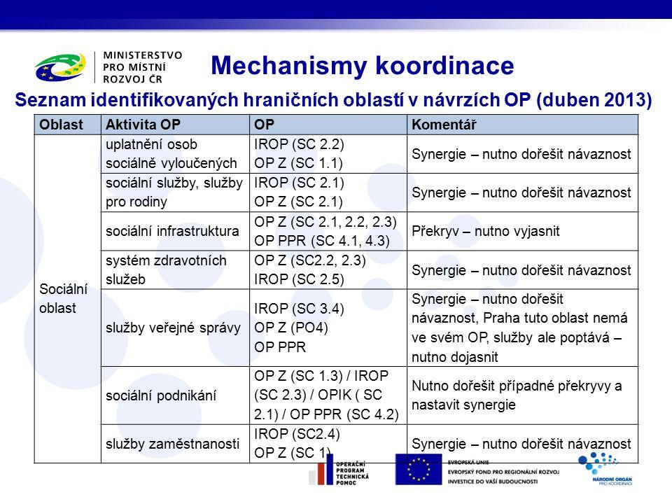 Seznam identifikovaných hraničních oblastí v návrzích OP (duben 2013) Mechanismy koordinace OblastAktivita OPOPKomentář Sociální oblast uplatnění osob sociálně vyloučených IROP (SC 2.2) OP Z (SC 1.1) Synergie – nutno dořešit návaznost sociální služby, služby pro rodiny IROP (SC 2.1) OP Z (SC 2.1) Synergie – nutno dořešit návaznost sociální infrastruktura OP Z (SC 2.1, 2.2, 2.3) OP PPR (SC 4.1, 4.3) Překryv – nutno vyjasnit systém zdravotních služeb OP Z (SC2.2, 2.3) IROP (SC 2.5) Synergie – nutno dořešit návaznost služby veřejné správy IROP (SC 3.4) OP Z (PO4) OP PPR Synergie – nutno dořešit návaznost, Praha tuto oblast nemá ve svém OP, služby ale poptává – nutno dojasnit sociální podnikání OP Z (SC 1.3) / IROP (SC 2.3) / OPIK ( SC 2.1) / OP PPR (SC 4.2) Nutno dořešit případné překryvy a nastavit synergie služby zaměstnanosti IROP (SC2.4) OP Z (SC 1) Synergie – nutno dořešit návaznost