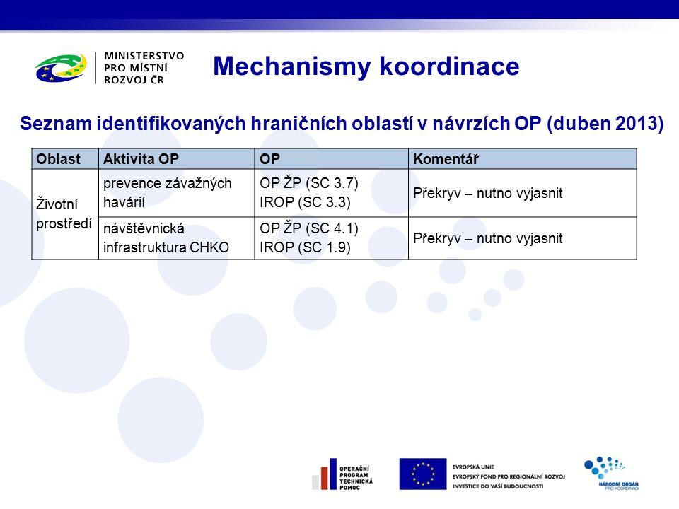 Seznam identifikovaných hraničních oblastí v návrzích OP (duben 2013) Mechanismy koordinace OblastAktivita OPOPKomentář Životní prostředí prevence závažných havárií OP ŽP (SC 3.7) IROP (SC 3.3) Překryv – nutno vyjasnit návštěvnická infrastruktura CHKO OP ŽP (SC 4.1) IROP (SC 1.9) Překryv – nutno vyjasnit