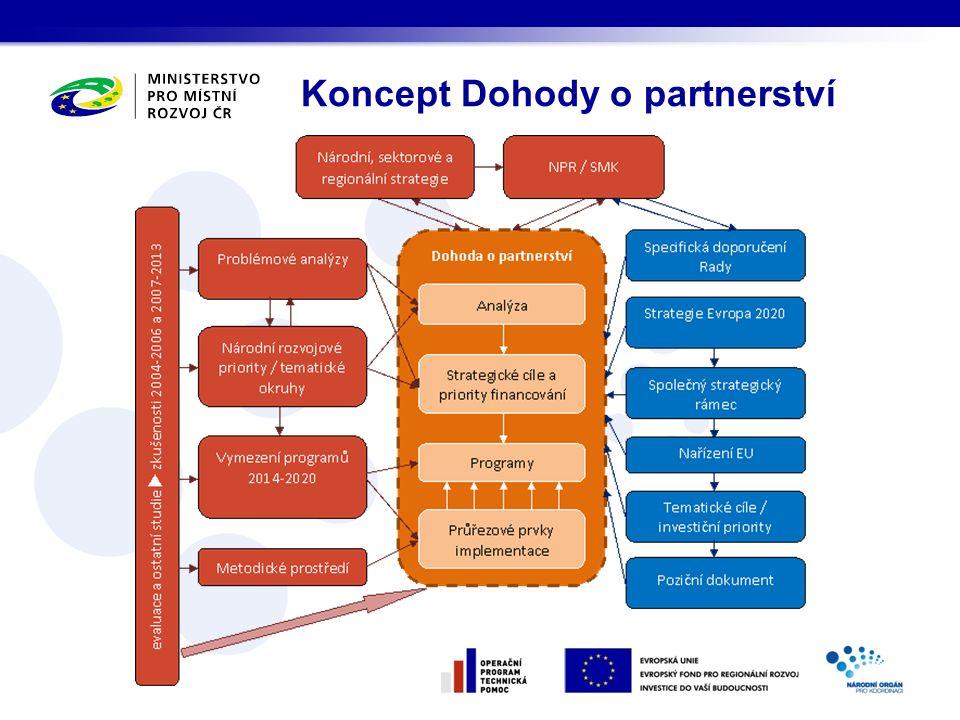 Koncept Dohody o partnerství