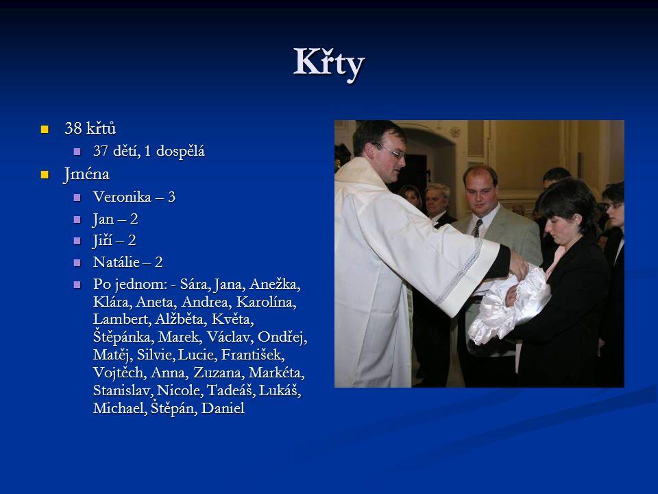Svatby a další svátosti 23 svateb Oba katolíci – 16 párů Jeden katolík, jeden bez vyznání – 7 párů Při sčítání návštěvníků bohoslužeb v neděli 18.4.