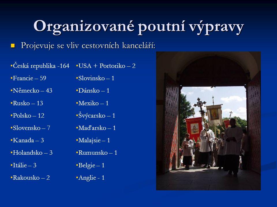 Organizované poutní výpravy Projevuje se vliv cestovních kanceláří: Projevuje se vliv cestovních kanceláří: Česká republika -164 Francie – 59 Německo – 43 Rusko – 13 Polsko – 12 Slovensko – 7 Kanada – 3 Holandsko – 3 Itálie – 3 Rakousko – 2 USA + Portoriko – 2 Slovinsko – 1 Dánsko – 1 Mexiko – 1 Švýcarsko – 1 Maďarsko – 1 Malajsie – 1 Rumunsko – 1 Belgie – 1 Anglie - 1