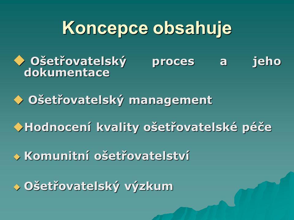 Koncepce obsahuje  Ošetřovatelský proces a jeho dokumentace  Ošetřovatelský management  Hodnocení kvality ošetřovatelské péče  Komunitní ošetřovatelství  Ošetřovatelský výzkum