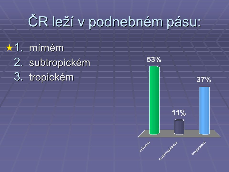 ČR leží v podnebném pásu: 1. mírném 2. subtropickém 3. tropickém