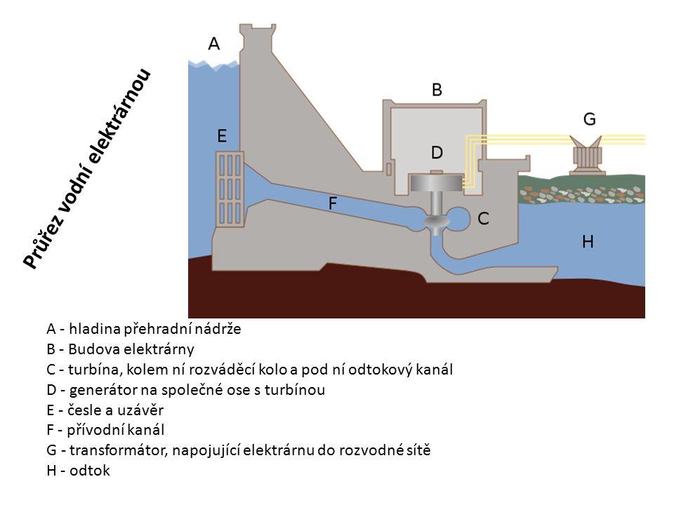 Průřez vodní elektrárnou A - hladina přehradní nádrže B - Budova elektrárny C - turbína, kolem ní rozváděcí kolo a pod ní odtokový kanál D - generátor na společné ose s turbínou E - česle a uzávěr F - přívodní kanál G - transformátor, napojující elektrárnu do rozvodné sítě H - odtok