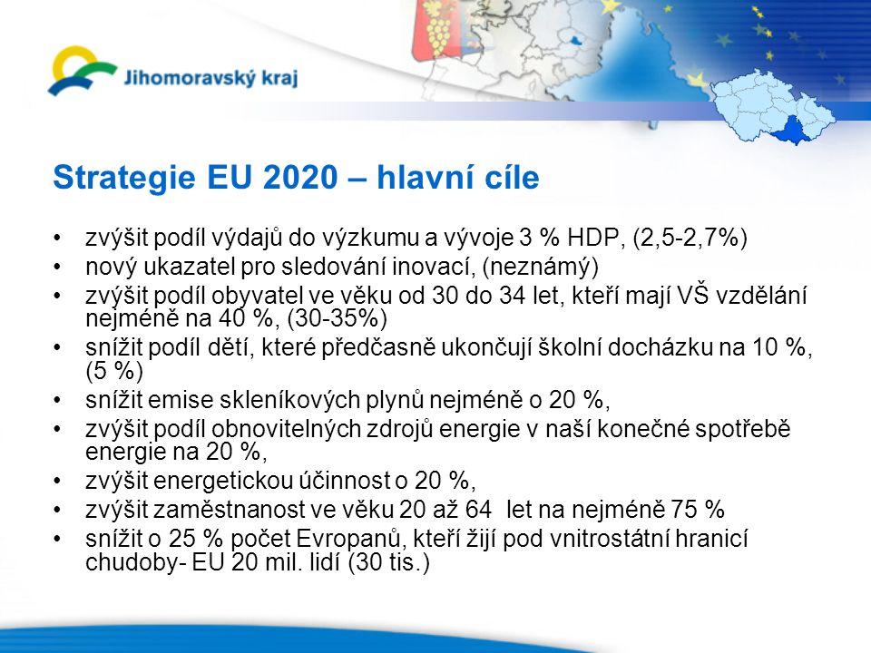 Strategie EU 2020 – hlavní cíle zvýšit podíl výdajů do výzkumu a vývoje 3 % HDP, (2,5-2,7%) nový ukazatel pro sledování inovací, (neznámý) zvýšit podíl obyvatel ve věku od 30 do 34 let, kteří mají VŠ vzdělání nejméně na 40 %, (30-35%) snížit podíl dětí, které předčasně ukončují školní docházku na 10 %, (5 %) snížit emise skleníkových plynů nejméně o 20 %, zvýšit podíl obnovitelných zdrojů energie v naší konečné spotřebě energie na 20 %, zvýšit energetickou účinnost o 20 %, zvýšit zaměstnanost ve věku 20 až 64 let na nejméně 75 % snížit o 25 % počet Evropanů, kteří žijí pod vnitrostátní hranicí chudoby- EU 20 mil.
