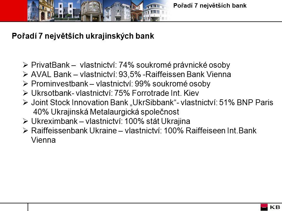 Pořadí 7 největších bank Pořadí 7 největších ukrajinských bank  PrivatBank – vlastnictví: 74% soukromé právnické osoby  AVAL Bank – vlastnictví: 93,5% -Raiffeissen Bank Vienna  Prominvestbank – vlastnictví: 99% soukromé osoby  Ukrsotbank- vlastnictví: 75% Forrotrade Int.