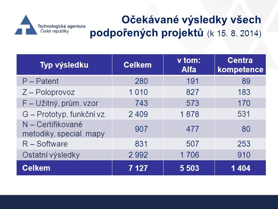 Očekávané výsledky všech podpořených projektů (k 15.