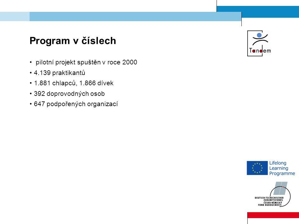 Program v číslech pilotní projekt spuštěn v roce 2000 4.139 praktikantů 1.881 chlapců, 1.866 dívek 392 doprovodných osob 647 podpořených organizací