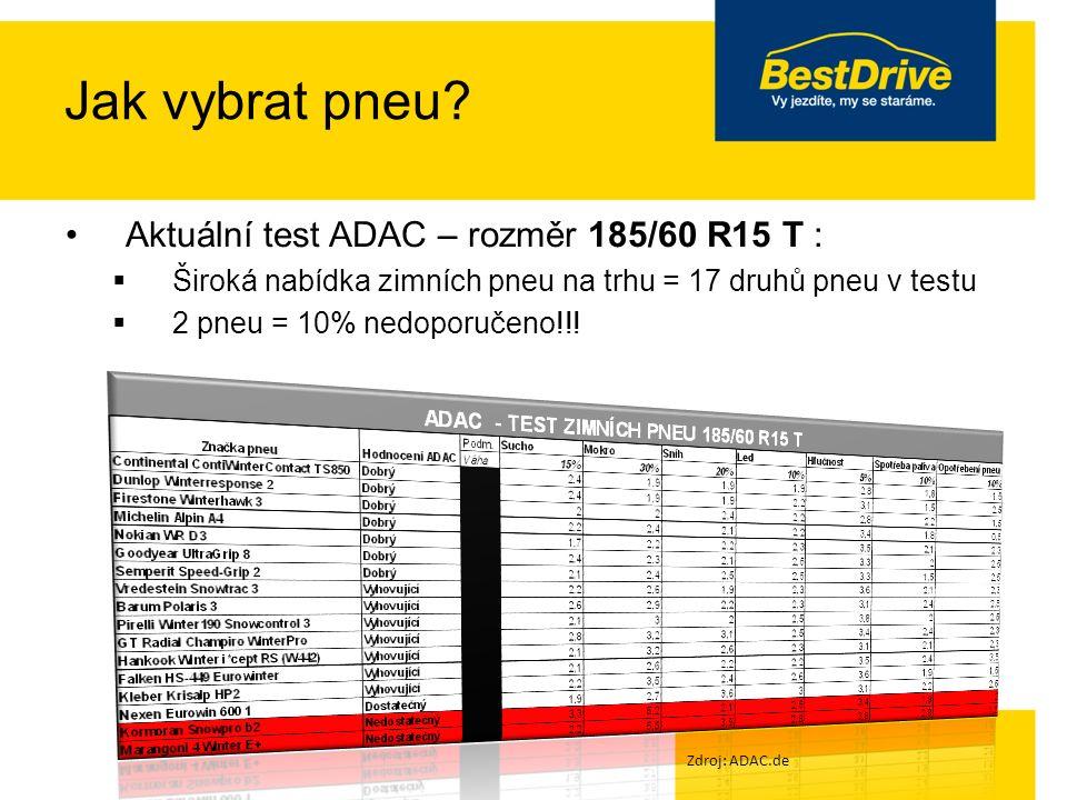 Jak vybrat pneu.Cena doporučovaných pneu v testech:  Vítěz testu vs.