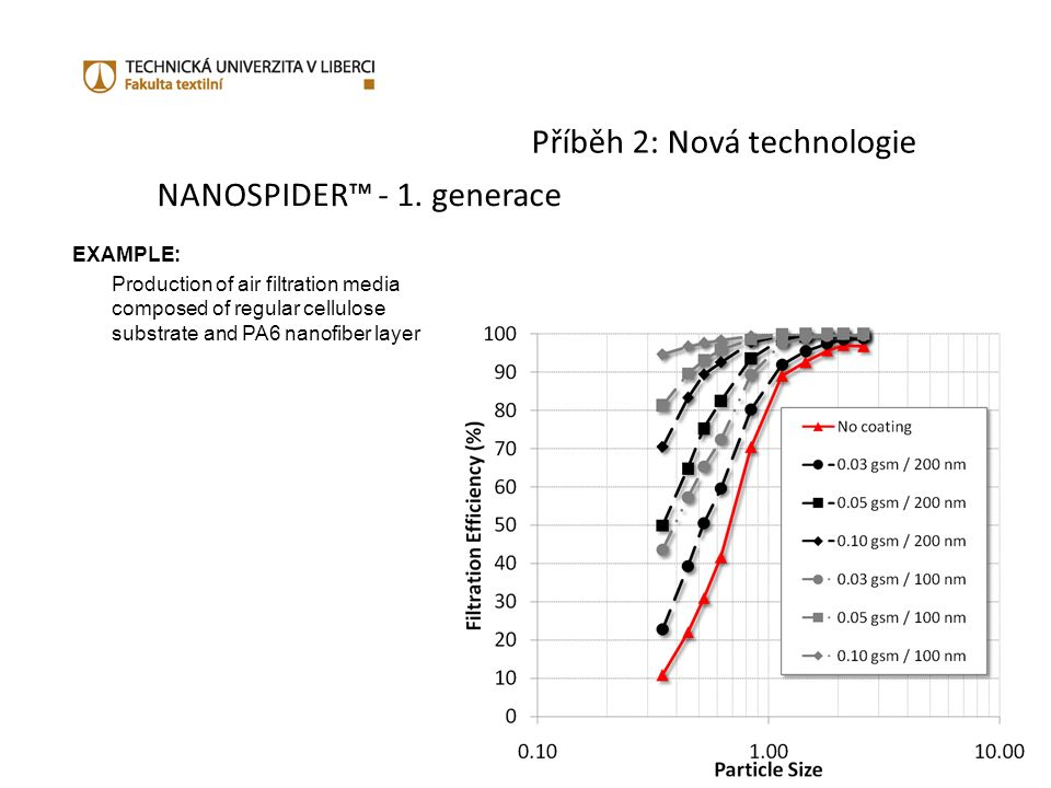 Příběh 2: Nová technologie NANOSPIDER™ - 1. generace EXAMPLE: Production of air filtration media composed of regular cellulose substrate and PA6 nanof