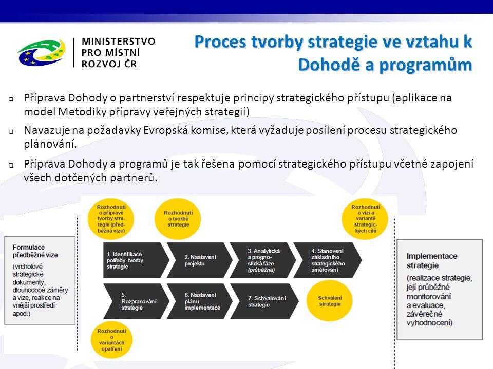 Proces tvorby strategie ve vztahu k Dohodě a programům  Příprava Dohody o partnerství respektuje principy strategického přístupu (aplikace na model Metodiky přípravy veřejných strategií)  Navazuje na požadavky Evropská komise, která vyžaduje posílení procesu strategického plánování.
