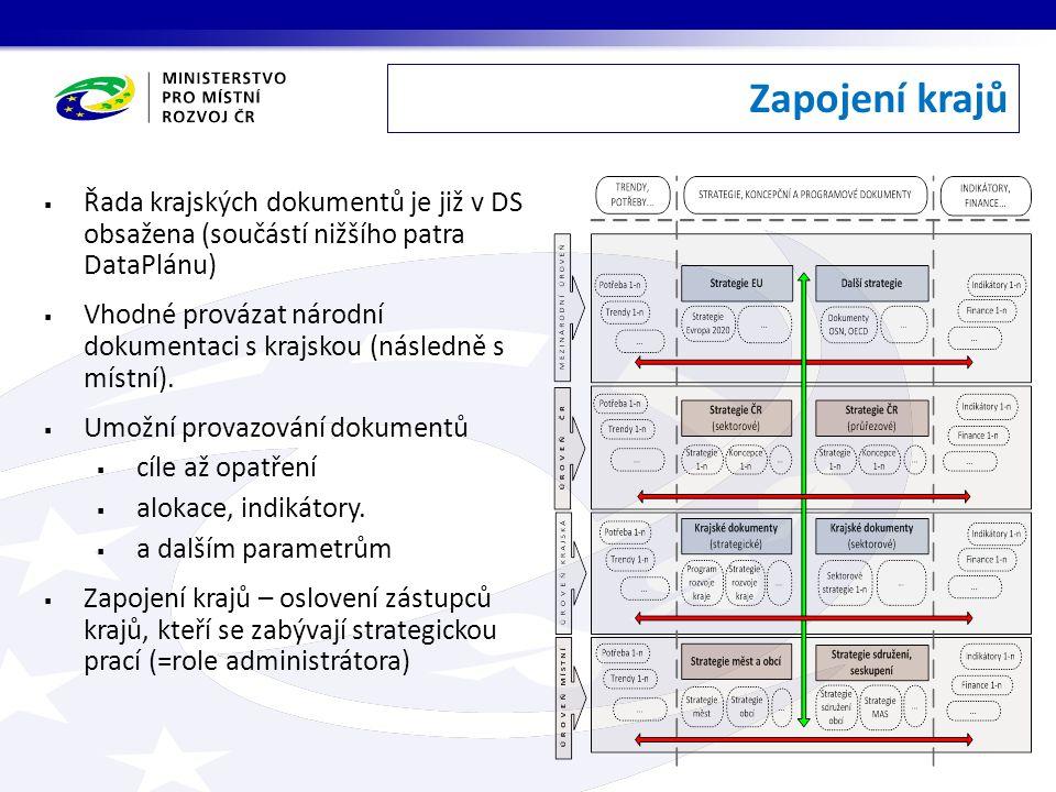 Zapojení krajů  Řada krajských dokumentů je již v DS obsažena (součástí nižšího patra DataPlánu)  Vhodné provázat národní dokumentaci s krajskou (následně s místní).