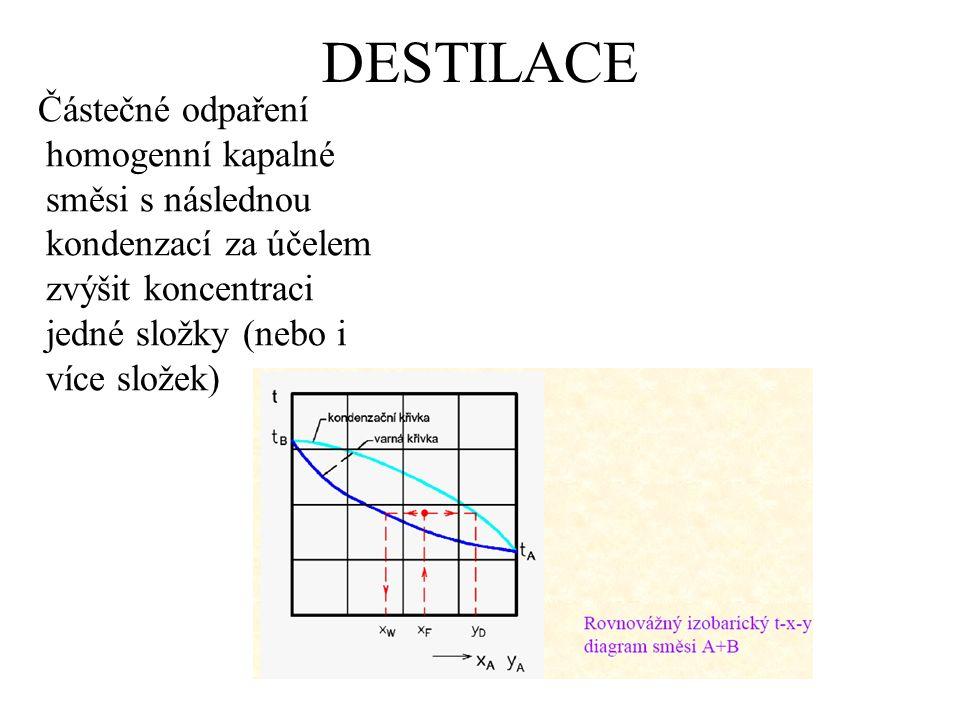 DESTILACE Částečné odpaření homogenní kapalné směsi s následnou kondenzací za účelem zvýšit koncentraci jedné složky (nebo i více složek)