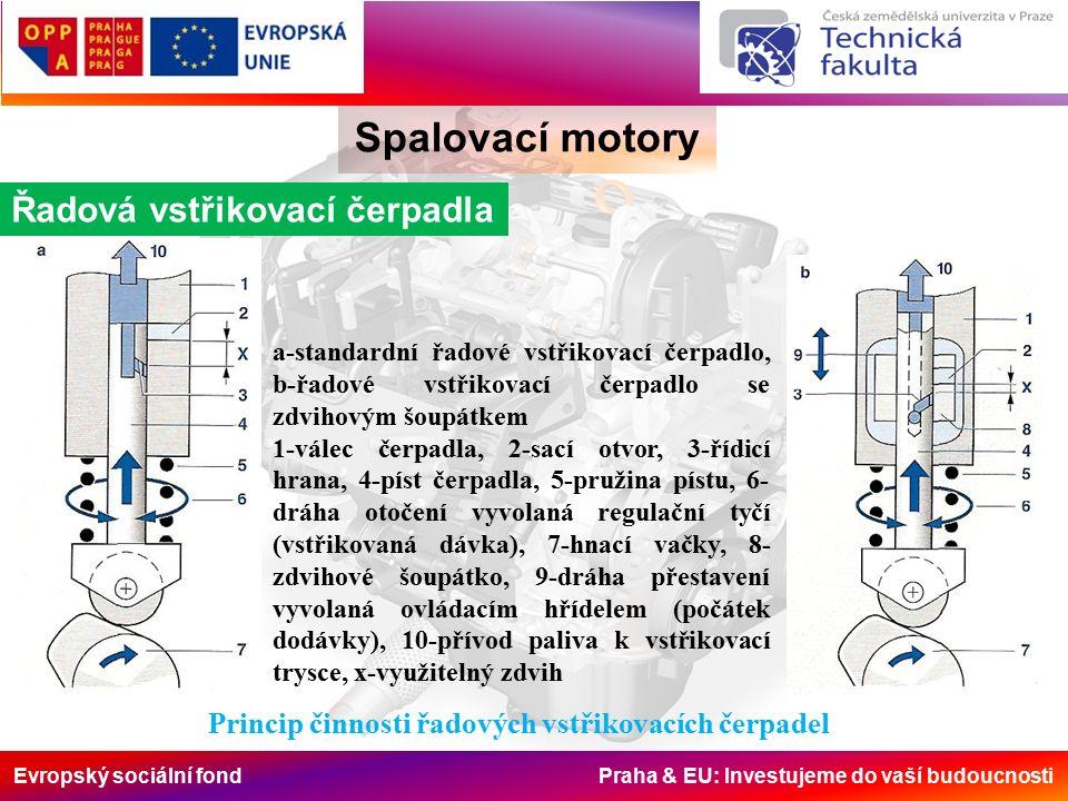 Evropský sociální fond Praha & EU: Investujeme do vaší budoucnosti Spalovací motory Řadová vstřikovací čerpadla a-standardní řadové vstřikovací čerpadlo, b-řadové vstřikovací čerpadlo se zdvihovým šoupátkem 1-válec čerpadla, 2-sací otvor, 3-řídicí hrana, 4-píst čerpadla, 5-pružina pístu, 6- dráha otočení vyvolaná regulační tyčí (vstřikovaná dávka), 7-hnací vačky, 8- zdvihové šoupátko, 9-dráha přestavení vyvolaná ovládacím hřídelem (počátek dodávky), 10-přívod paliva k vstřikovací trysce, x-využitelný zdvih Princip činnosti řadových vstřikovacích čerpadel