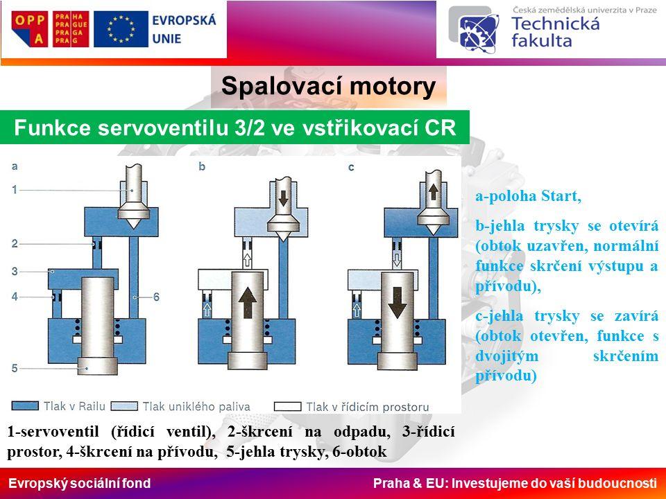 Evropský sociální fond Praha & EU: Investujeme do vaší budoucnosti Spalovací motory Funkce servoventilu 3/2 ve vstřikovací CR a-poloha Start, b-jehla trysky se otevírá (obtok uzavřen, normální funkce skrčení výstupu a přívodu), c-jehla trysky se zavírá (obtok otevřen, funkce s dvojitým skrčením přívodu) 1-servoventil (řídicí ventil), 2-škrcení na odpadu, 3-řídicí prostor, 4-škrcení na přívodu, 5-jehla trysky, 6-obtok