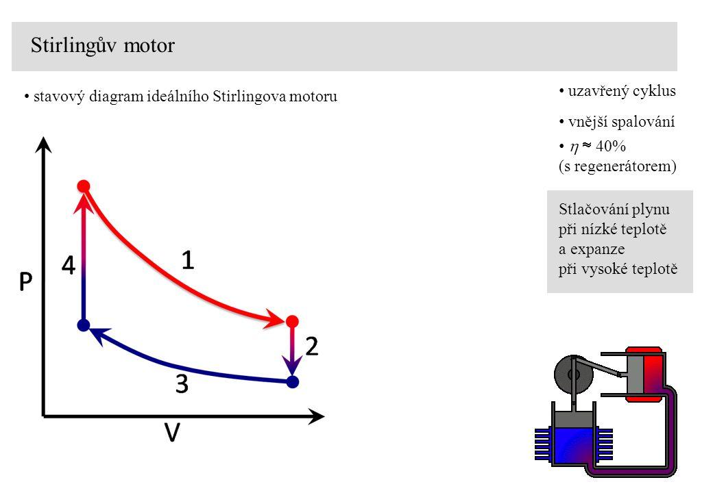 Stirlingův motor stavový diagram ideálního Stirlingova motoru Stlačování plynu při nízké teplotě a expanze při vysoké teplotě vnější spalování   40% (s regenerátorem) uzavřený cyklus
