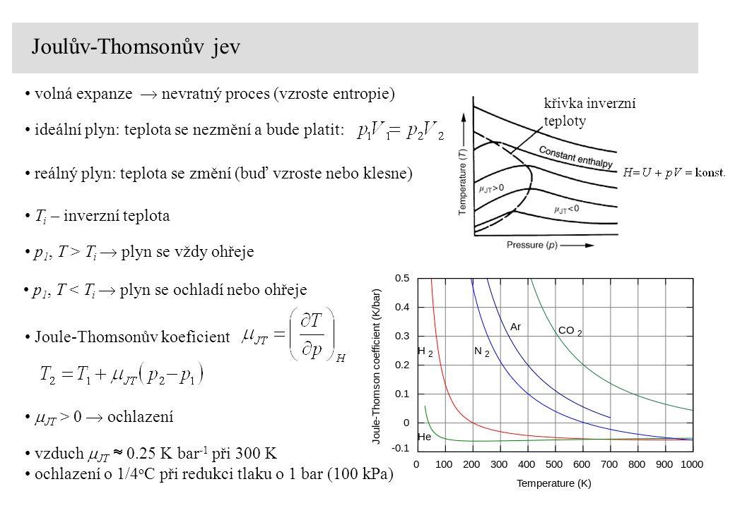 Joulův-Thomsonův jev volná expanze  nevratný proces (vzroste entropie) ideální plyn: teplota se nezmění a bude platit: reálný plyn: teplota se změní (buď vzroste nebo klesne) T i – inverzní teplota p 1, T < T i  plyn se ochladí nebo ohřeje p 1, T > T i  plyn se vždy ohřeje Joule-Thomsonův koeficient vzduch  JT  0.25 K bar -1 při 300 K ochlazení o 1/4 o C při redukci tlaku o 1 bar (100 kPa) křivka inverzní teploty  JT > 0  ochlazení