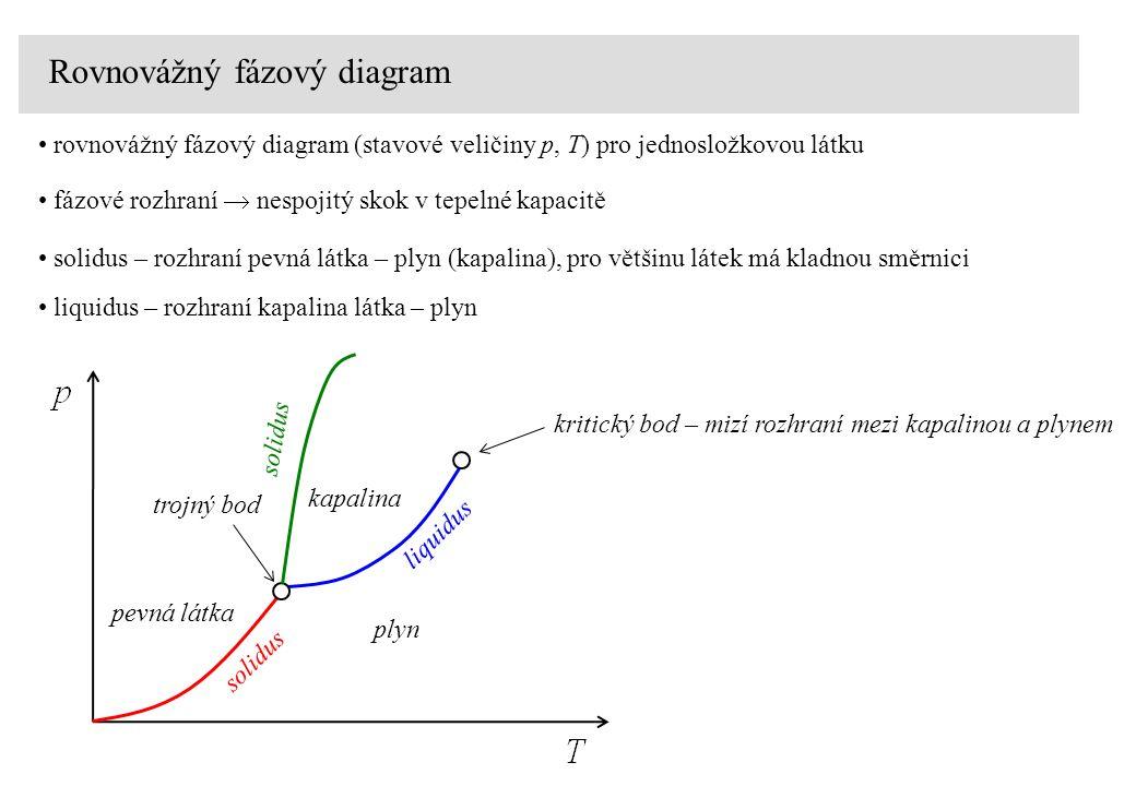 Rovnovážný fázový diagram rovnovážný fázový diagram (stavové veličiny p, T) pro jednosložkovou látku fázové rozhraní  nespojitý skok v tepelné kapacitě solidus – rozhraní pevná látka – plyn (kapalina), pro většinu látek má kladnou směrnici pevná látka plyn kapalina solidus liquidus solidus kritický bod – mizí rozhraní mezi kapalinou a plynem liquidus – rozhraní kapalina látka – plyn trojný bod