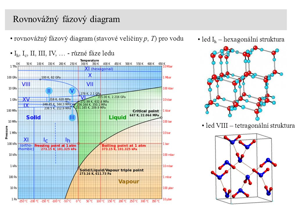 Rovnovážný fázový diagram rovnovážný fázový diagram (stavové veličiny p, T) pro vodu I h, I c, II, III, IV, … - různé fáze ledu led I h – hexagonální struktura led VIII – tetragonální struktura