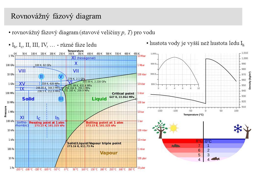 Rovnovážný fázový diagram rovnovážný fázový diagram (stavové veličiny p, T) pro vodu I h, I c, II, III, IV, … - různé fáze ledu hustota vody je vyšší než hustota ledu I h