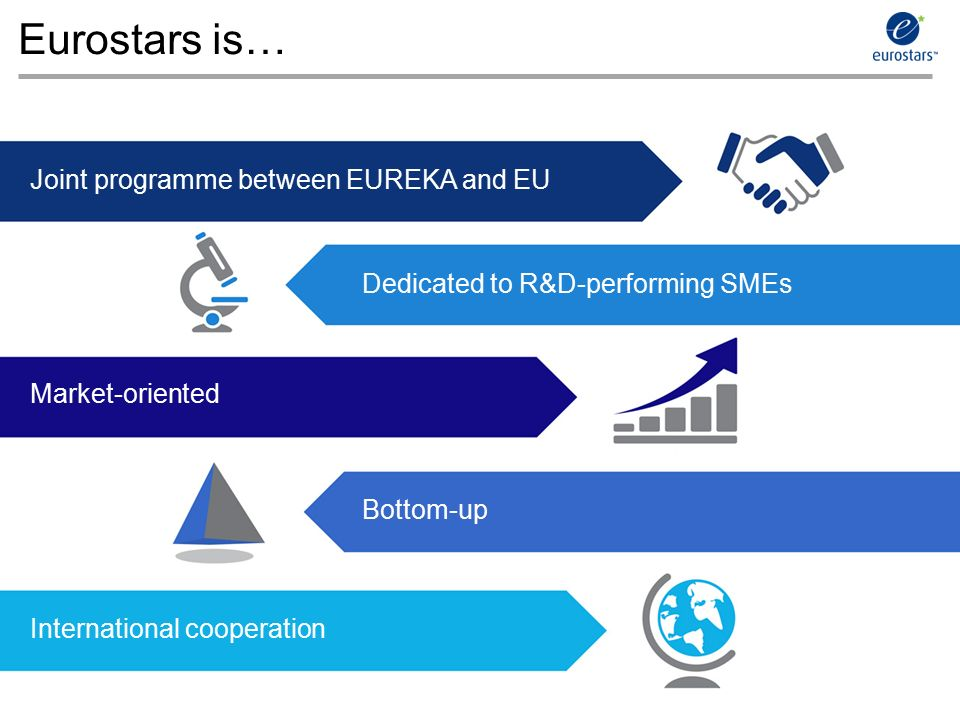 © EUREKA Secretariat 2014 Eurostars is… Joint programme between EUREKA and EU Dedicated to R&D-performing SMEs Market-oriented Bottom-up International