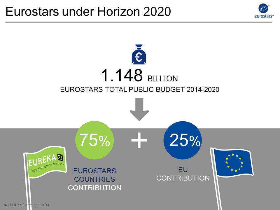 © EUREKA Secretariat 2014 Eurostars under Horizon 2020 © EUREKA Secretariat 2014 75 % EUROSTARS COUNTRIES CONTRIBUTION EU CONTRIBUTION 25 % EUROSTARS TOTAL PUBLIC BUDGET 2014-2020 1.148 BILLION