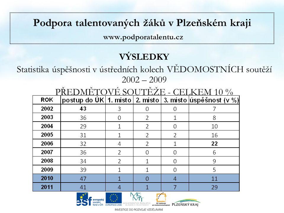 Podpora talentovaných žáků v Plzeňském kraji www.podporatalentu.cz VÝSLEDKY Statistika úspěšnosti v ústředních kolech VĚDOMOSTNÍCH soutěží 2002 – 2009 PŘEDMĚTOVÉ SOUTĚŽE - CELKEM 10 %