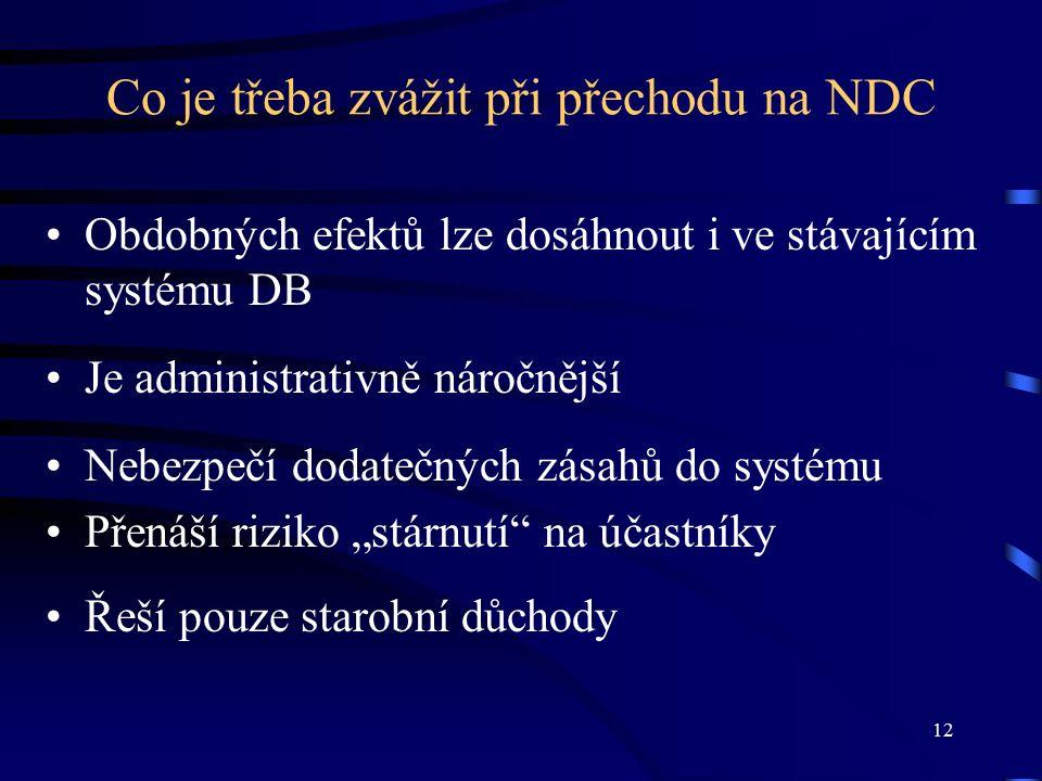 """12 Co je třeba zvážit při přechodu na NDC Obdobných efektů lze dosáhnout i ve stávajícím systému DB Je administrativně náročnější Nebezpečí dodatečných zásahů do systému Přenáší riziko """"stárnutí na účastníky Řeší pouze starobní důchody"""