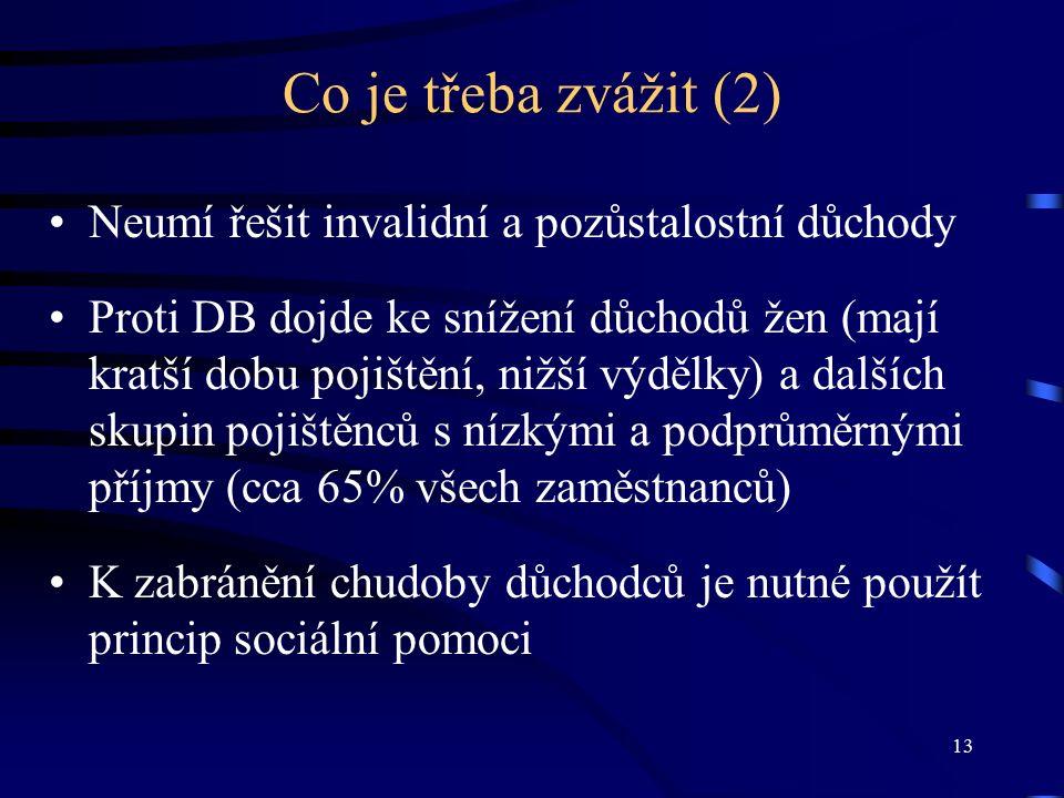 13 Co je třeba zvážit (2) Neumí řešit invalidní a pozůstalostní důchody Proti DB dojde ke snížení důchodů žen (mají kratší dobu pojištění, nižší výdělky) a dalších skupin pojištěnců s nízkými a podprůměrnými příjmy (cca 65% všech zaměstnanců) K zabránění chudoby důchodců je nutné použít princip sociální pomoci