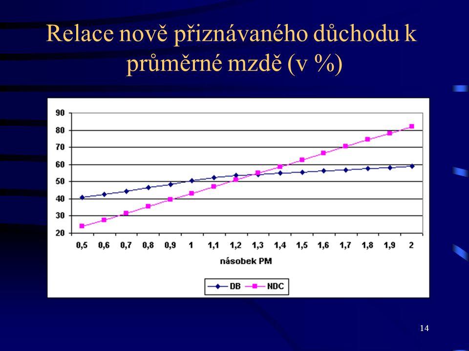 14 Relace nově přiznávaného důchodu k průměrné mzdě (v %)